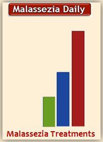 Malassezia Chart MD